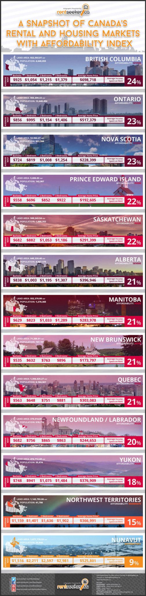 Infográfico RentSeeker.ca: aluguéis de imóveis nas províncias do Canadá